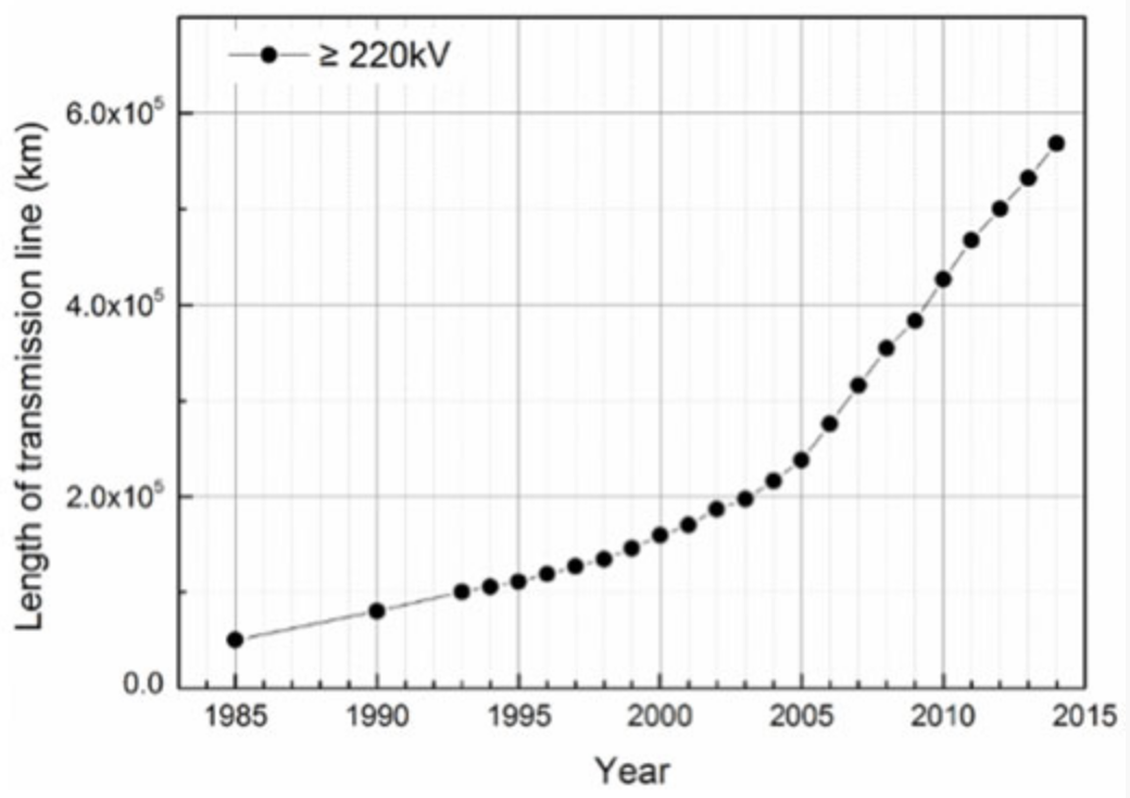 composite insulator A Look to the Future of Composite Insulator Technology Growth in total length of overhead transmission lines in China since 1985