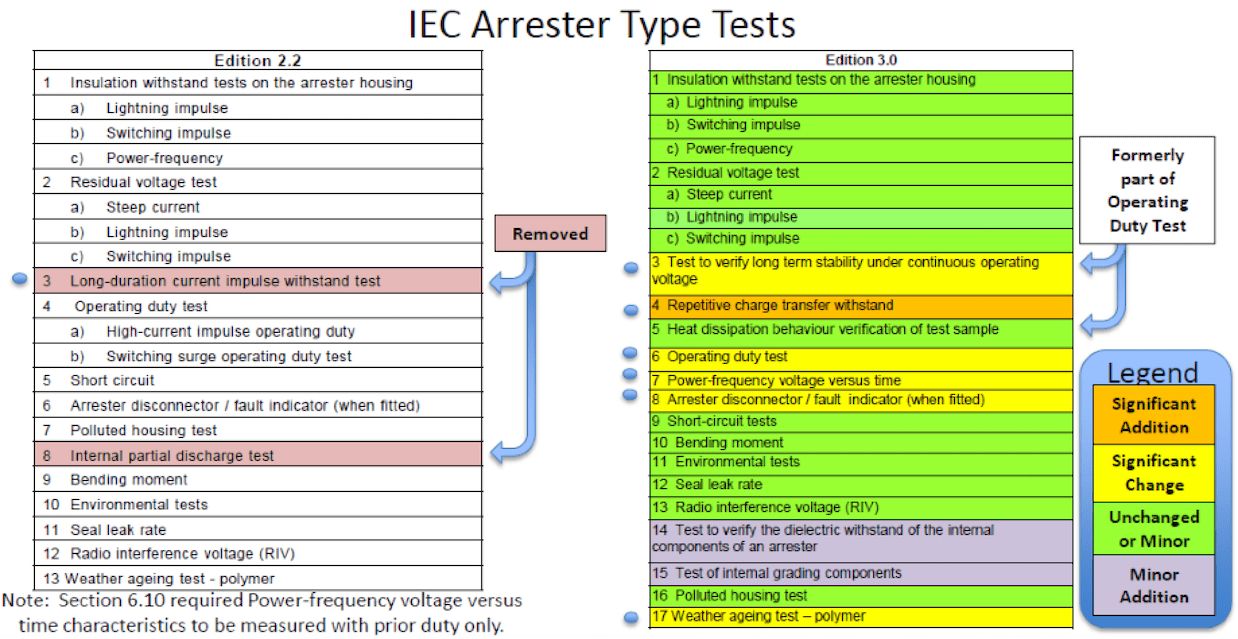 Comparison of Arrester Type Tests in IEC 60099-4: Edition 2.2 vs. Edition 3.0 iec 60099-4 Review of Recent Changes to Arrester Standard IEC 60099-4 Screen Shot 2016 01 04 at 10