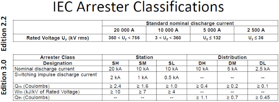 Classification of Arresters: Previous & Updated Standard iec 60099-4 Review of Recent Changes to Arrester Standard IEC 60099-4 Screen Shot 2016 01 04 at 10
