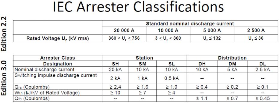 Classification of Arresters: Previous & Updated Standard 论述最近变更的避雷器标准 论述最近变更的避雷iec 60099-4 论述最近变更的避雷器标准IEC 60099-4 Screen Shot 2016 01 04 at 10