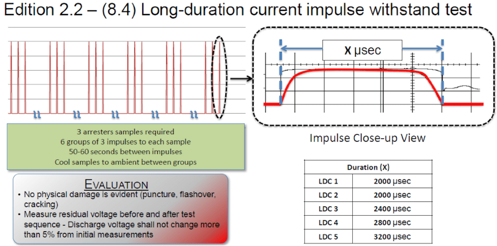 Long-duration current impulse withstand test (Edition 2.2 – (8.4). iec 60099-4 Review of Recent Changes to Arrester Standard IEC 60099-4 Screen Shot 2016 01 04 at 10