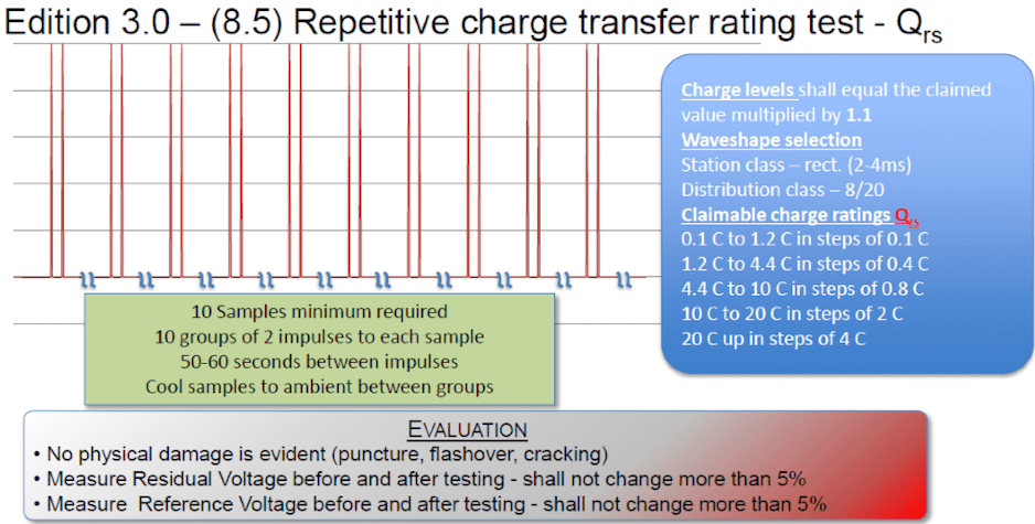 Repetitive Charge Transfer Rating Test (Edition 3.0 - 8.5). iec 60099-4 Review of Recent Changes to Arrester Standard IEC 60099-4 Screen Shot 2016 01 04 at 11