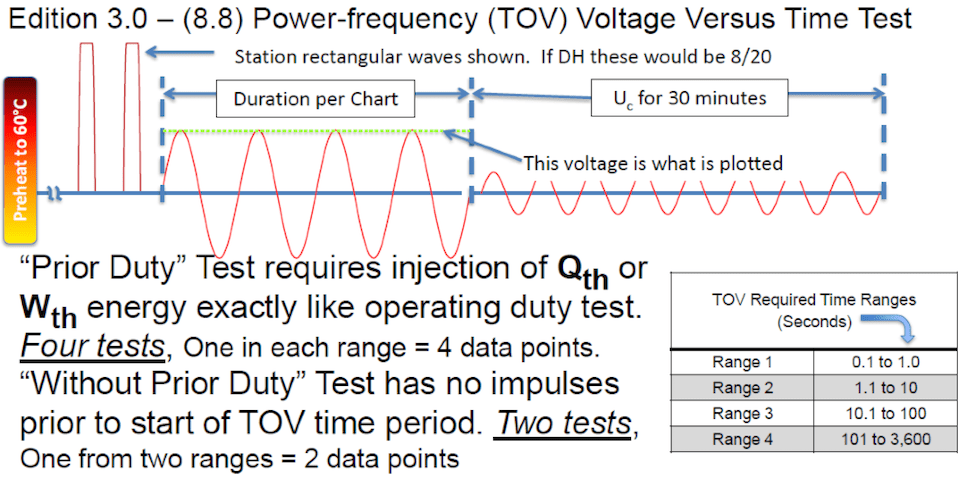 TOV voltage versus time test (Edition 3.0 - 8.8). iec 60099-4 Review of Recent Changes to Arrester Standard IEC 60099-4 Screen Shot 2016 01 04 at 11