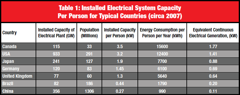 Table 1: Installed Electrical System Capacity Per Person for Typical Countries (circa 2007) 为客户电压骤降标上价码 为客户电压骤降标上价码 Screen Shot 2016 05 26 at 12