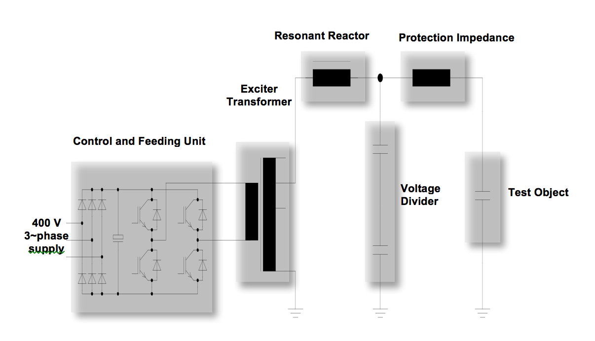 Fig. 2: Schematic of high voltage power supply. [object object] Innovations in Type & Commissioning Testing of High Voltage Cables Screen Shot 2017 06 30 at 12