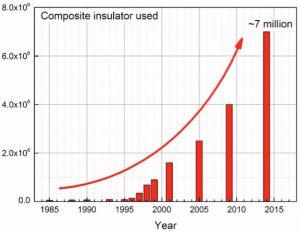volume of SR composite insulators used in China Composite Insulator A Look to the Future of Composite Insulator Technology tp1 fig3