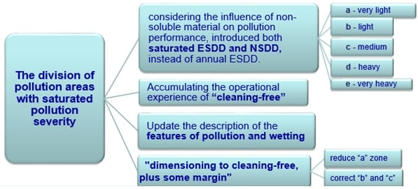 Pollution classification method in Q/GDW 152-2006, based on relationship between SPS and ESDD/NSDD. pollution severity Classifying Pollution Severity for HVAC & HVDC in China tpc2 fig2