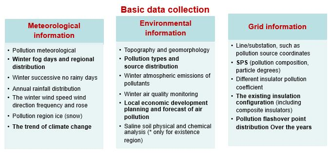 Basic data collection principles. pollution severity Classifying Pollution Severity for HVAC & HVDC in China tpc2 fig6
