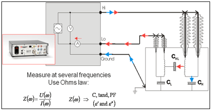 Fig. 2: DFR measurement setup. bushing Using Dielectric Frequency Response to Assess Bushing & Instrument Transformer Insulation Screen Shot 2016 02 25 at 10