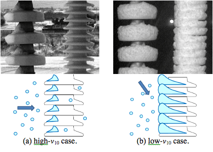 Fig. 3: Comparative photos of snow-accretion conditions between high- and low-v10 conditions and each schematic process. (a) In high-v10 case, maximum v10 is 16.2 m/s, and Pc is 9.5 mm. (b) In low-v10 case, maximum v10 is 3.8 m/s, and Pc is 3.5 mm. These values correspond to time when photos were taken. flashover voltage Evaluating Flashover Voltage Properties of Snow Accreted Transmission Insulators Screen Shot 2016 02 26 at 10