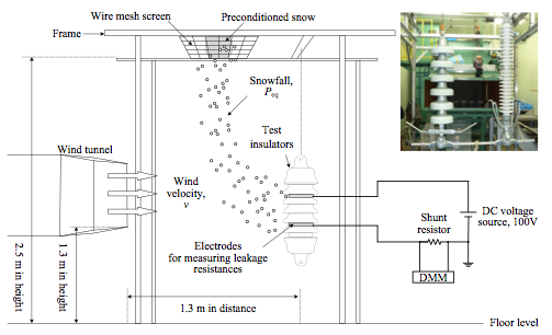 Fig. 4: Experimental set-up for laboratory tests. flashover voltage Evaluating Flashover Voltage Properties of Snow Accreted Transmission Insulators Screen Shot 2016 02 26 at 10