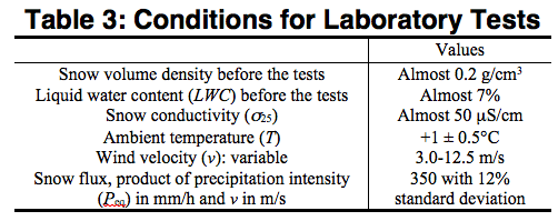conditions for laboratory tests flashover voltage Evaluating Flashover Voltage Properties of Snow Accreted Transmission Insulators Screen Shot 2016 02 26 at 10