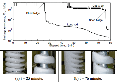 Fig. 7: Example of transitions of leakage resistances before and after shed bridge during laboratory tests. flashover voltage Evaluating Flashover Voltage Properties of Snow Accreted Transmission Insulators Screen Shot 2016 02 26 at 11