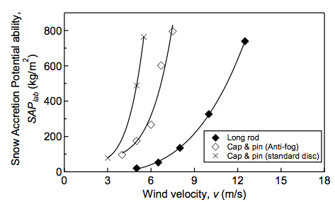Fig. 8: SAP until shed bridge by laboratory tests (SAPlab) as function of v. Cap & pin insulators require larger SAPlab than long rods. flashover voltage Evaluating Flashover Voltage Properties of Snow Accreted Transmission Insulators Screen Shot 2016 02 26 at 11