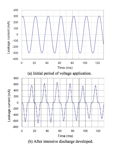 Fig. 18: Waveforms of leakage current during test flashover voltage Evaluating Flashover Voltage Properties of Snow Accreted Transmission Insulators Screen Shot 2016 02 26 at 11