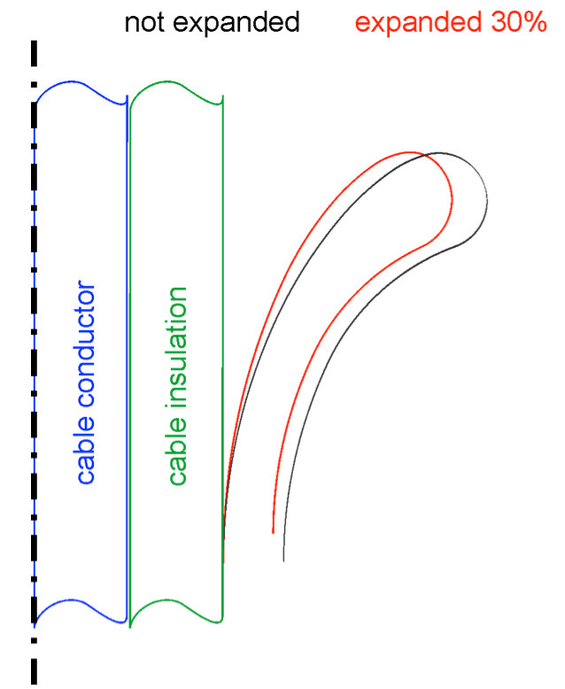 Fig. 7: Shape of earth deflector with and without expansion. stress cones Impact of Stress Cone & Joint Body Expansion Rate on Electric Field Stress Screen Shot 2016 02 26 at 4