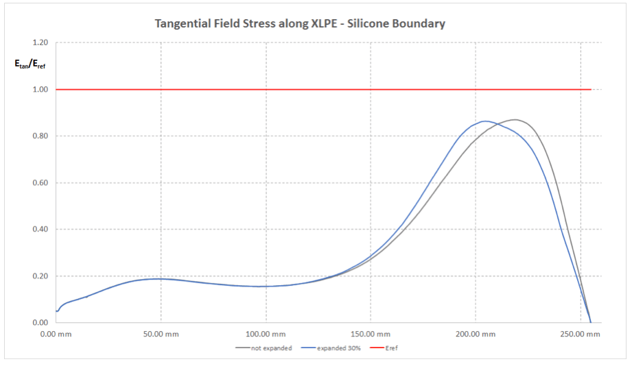 Fig. 10: Tangential electric field stress along interface XLPE insulation – stress cone with and without expansion. stress cones Impact of Stress Cone & Joint Body Expansion Rate on Electric Field Stress Screen Shot 2016 02 26 at 4