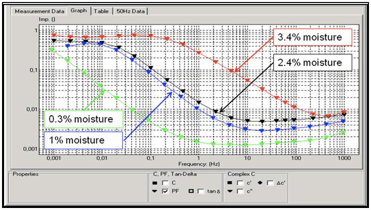 bushing Using Dielectric Frequency Response to Assess Bushing & Instrument Transformer Insulation Screen Shot 2017 11 24 at 15