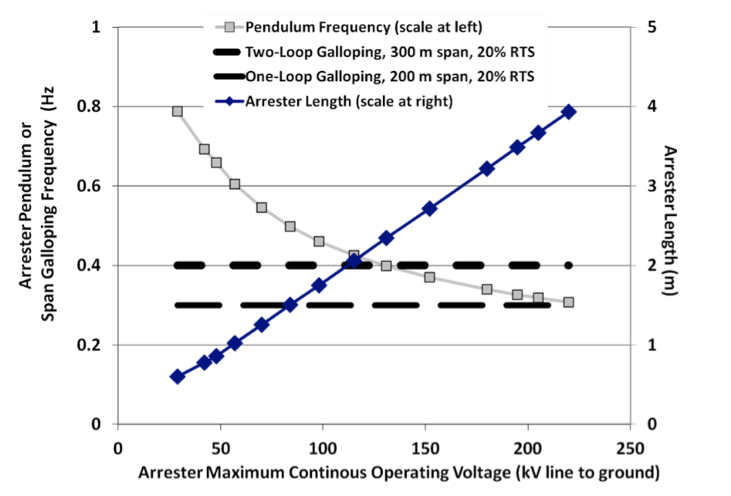 Fig. 15: Arrester pendulum frequency as function of MCOV. vibration damper Interaction of Line Surge Arresters with Vibration Dampers Screen Shot 2016 04 01 at 1