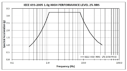 The required response spectrum (RRS) simulates amplitudes, frequencies and energy during typical seismic events improving performance of porcelain under seismic conditions Improving Performance of Porcelain Under Seismic Conditions Screen Shot 2016 04 01 at 11