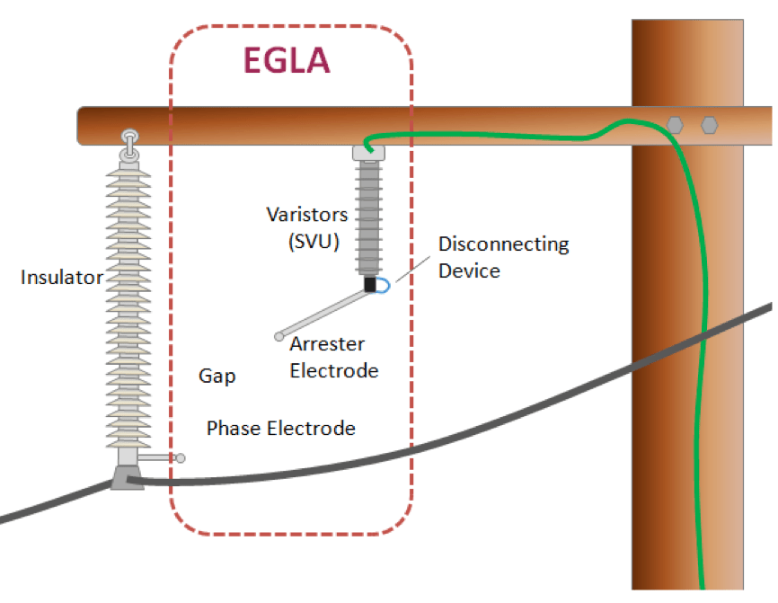 Fig. 1: Typical configuration of EGLA mounted on transmission line (in this case 115 kV). egla Switching & Lightning Protection Using Externally Gapped Line Arresters Screen Shot 2016 04 06 at 1