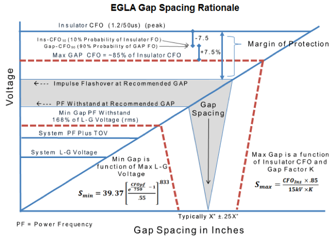 Fig. 3: Schematic representation of rationale behind gap spacing. egla Switching & Lightning Protection Using Externally Gapped Line Arresters Screen Shot 2016 04 06 at 2