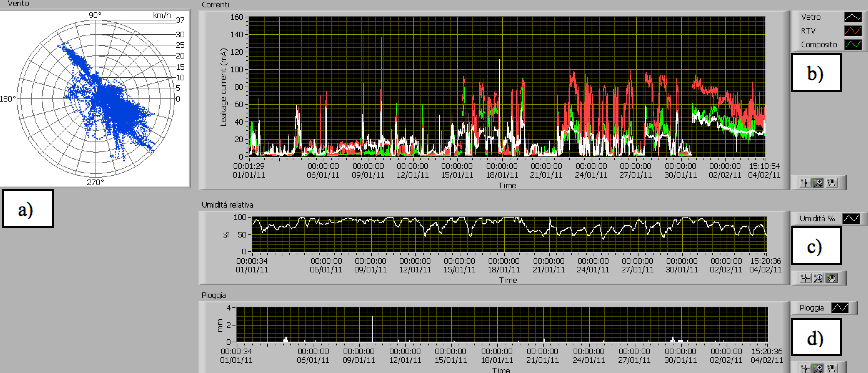 Fig. 3: Data measured in Martigues: a) radar graph with wind directions and velocities, b) maximum leakage current (mA) measured on glass cap & pin (white line), on RTV coated cap & pin (red line) and on composite insulator (green line) c) relative humidity (%) d) rainfall (mm). substation insulator Monitoring Pollution on Line & Substation Insulators Screen Shot 2016 04 14 at 2