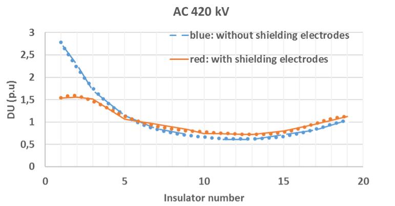 Fig.1 Voltage distribution along 420 kV cap & pin insulator string.  corona shielding Corona Shielding for HVDC Line Insulators Screen Shot 2016 04 22 at 12
