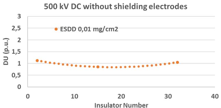 Fig. 2: Voltage distribution along 420 kV cap & pin insulator string. corona shielding Corona Shielding for HVDC Line Insulators Screen Shot 2016 04 22 at 12