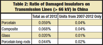 CLICK TO ENLARGE application of & experience with different insulators in china Application of & Experience with Different Insulators in China Screen Shot 2016 05 16 at 11