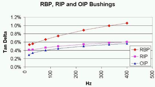 Fig. 1: Dielectric response of new RIP, RBP & OIP bushings.  bushings Diagnostic Measurement & Monitoring of HV Bushings Screen Shot 2016 05 18 at 4