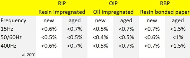 Table 2: Indicative Dissipation Factor Limits for RIP, OIP & RBP Bushings at 15 Hz, 50/60 Hz & 400 Hz.  bushings Diagnostic Measurement & Monitoring of HV Bushings Screen Shot 2016 05 18 at 4