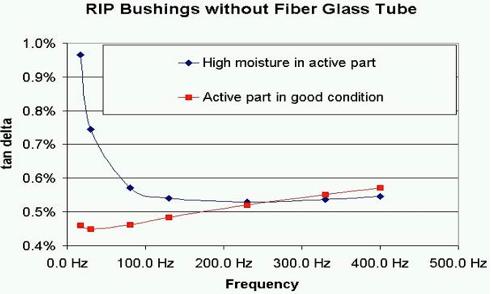 Fig. 3: RIP bushings without fiber glass tube. bushings Diagnostic Measurement & Monitoring of HV Bushings Screen Shot 2016 05 18 at 4