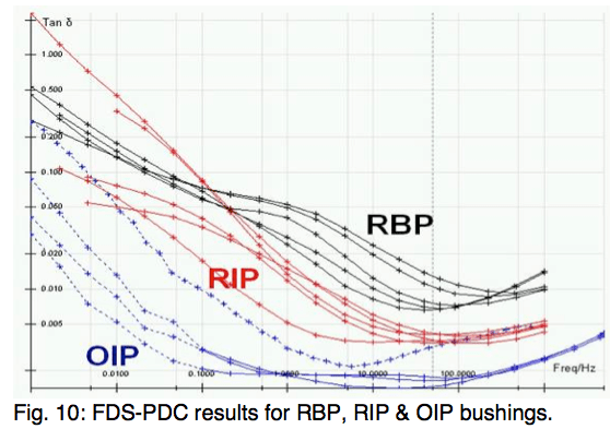 Fig. 10 shows typical FDS-PDC results for RBP, RIP and OIP bushings. bushings Diagnostic Measurement & Monitoring of HV Bushings Screen Shot 2016 05 18 at 4