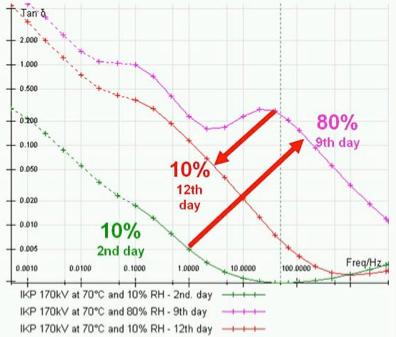 Fig. 12: RIP bushing at different moisture.  bushings Diagnostic Measurement & Monitoring of HV Bushings Screen Shot 2016 05 18 at 4