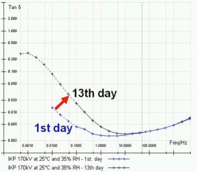 Fig. 13: RIP bushing after 13 days. bushings Diagnostic Measurement & Monitoring of HV Bushings Screen Shot 2016 05 18 at 4