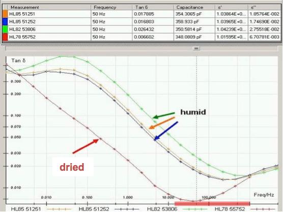 Fig. 18: Drying of 45kV RBP bushings. bushings Diagnostic Measurement & Monitoring of HV Bushings Screen Shot 2016 05 18 at 5