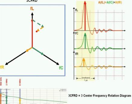 Fig. 22: 3CFRD.  bushings Diagnostic Measurement & Monitoring of HV Bushings Screen Shot 2016 05 19 at 4