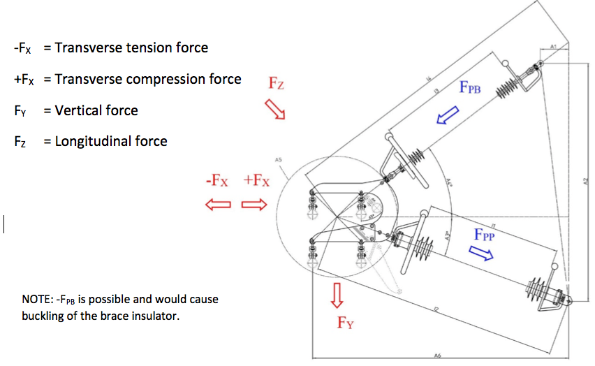 Fig. 7: Load relations for insulated cross-arm. composite insulators Line Compaction Using Composite Insulators: Current Situation & Future Outlook Screen Shot 2016 05 20 at 11