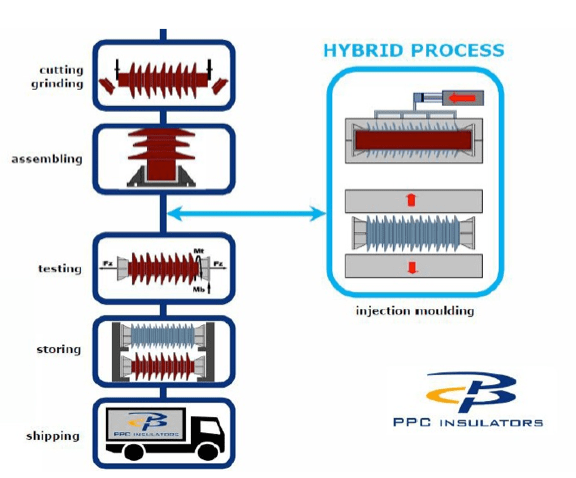 Fig. 1: Principal hybrid insulator and ceramic insulator production process (after firing).  hybrid insulator Technical Review of Hybrid Insulators Screen Shot 2016 05 26 at 2