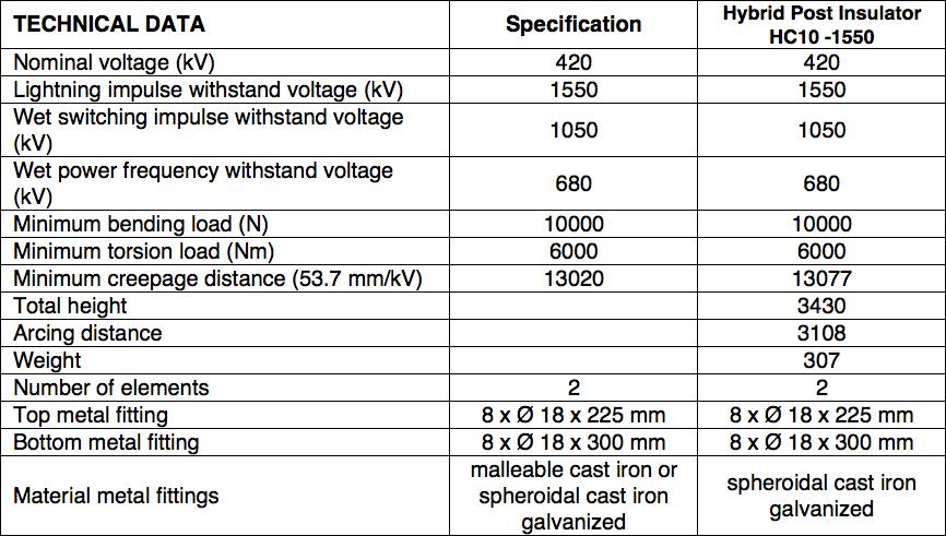 Table 3: Main Data of 420 kV AC Busbar Support Insulator hybrid insulator Technical Review of Hybrid Insulators Screen Shot 2016 05 26 at 2