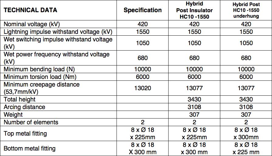 Table 4: Summary 420 kV AC Support Insulators hybrid insulator Technical Review of Hybrid Insulators Screen Shot 2016 05 26 at 3
