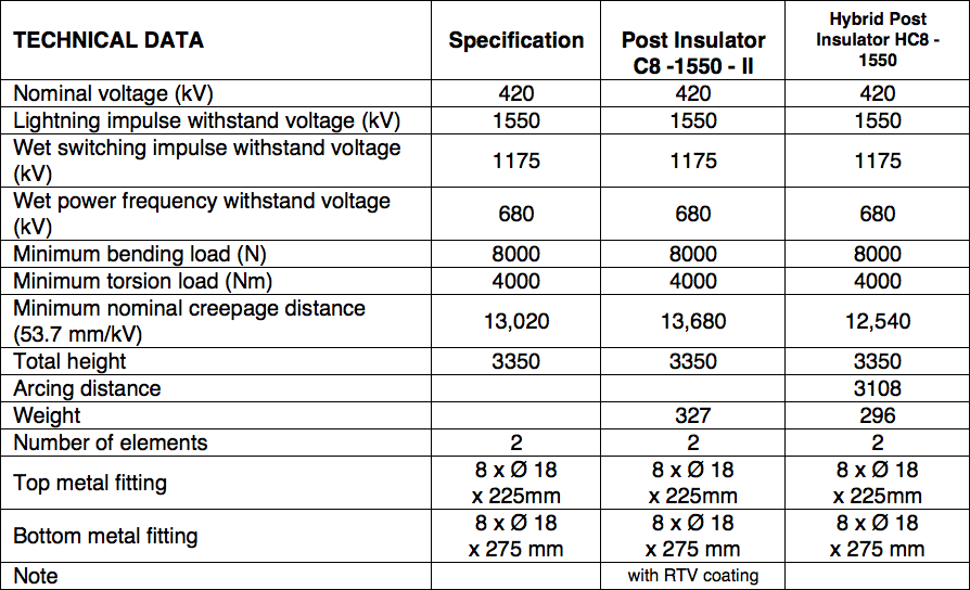 Table 5: Summary 420 kV AC Support Insulators hybrid insulator Technical Review of Hybrid Insulators Screen Shot 2016 05 26 at 3