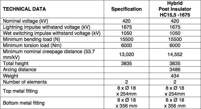 Table 6: Summary 420 kV AC Support Insulators hybrid insulator Technical Review of Hybrid Insulators Screen Shot 2016 05 26 at 3