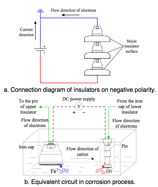Fig. 3: Principle of electrolytic corrosion of iron cap. corrosion Corrosion of Disc Insulators on DC Lines in China Screen Shot 2016 05 27 at 10