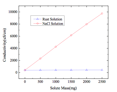 Fig. 7: Conductivities of NaCl and rust solutions. corrosion Corrosion of Disc Insulators on DC Lines in China Screen Shot 2016 05 27 at 10