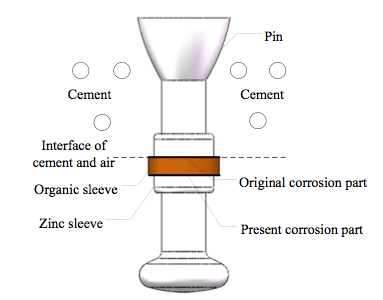 Fig. 18: Schematic of installation of organic material sleeve. corrosion Corrosion of Disc Insulators on DC Lines in China Screen Shot 2016 05 27 at 11