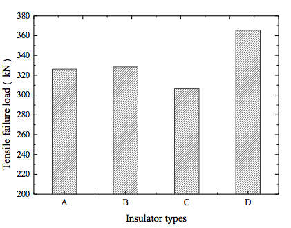 Fig. 21: Tensile failure load test results. Note: A stands for insulators without organic sleeve, B stands for insulators with flush type sleeve, C stands for insulators with whole package type sleeve and D stands for insulators with half package type sleeve. Every value is the average of test results from 3 insulator samples. corrosion Corrosion of Disc Insulators on DC Lines in China Screen Shot 2016 05 27 at 11