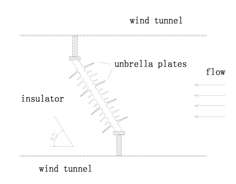 Fig. 3: Setup of wind tunnel research. composite insulator Shed Tearing on Composite Insulators in Service Areas with High Wind Screen Shot 2016 05 27 at 2