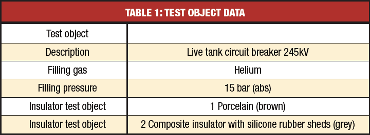 composite insulator Safety Considerations Favor Hollow Core Composite Insulators hv breakers